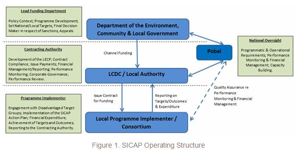 sicap-operating-structure